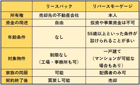 リースバックとリバースモーゲージの比較表です